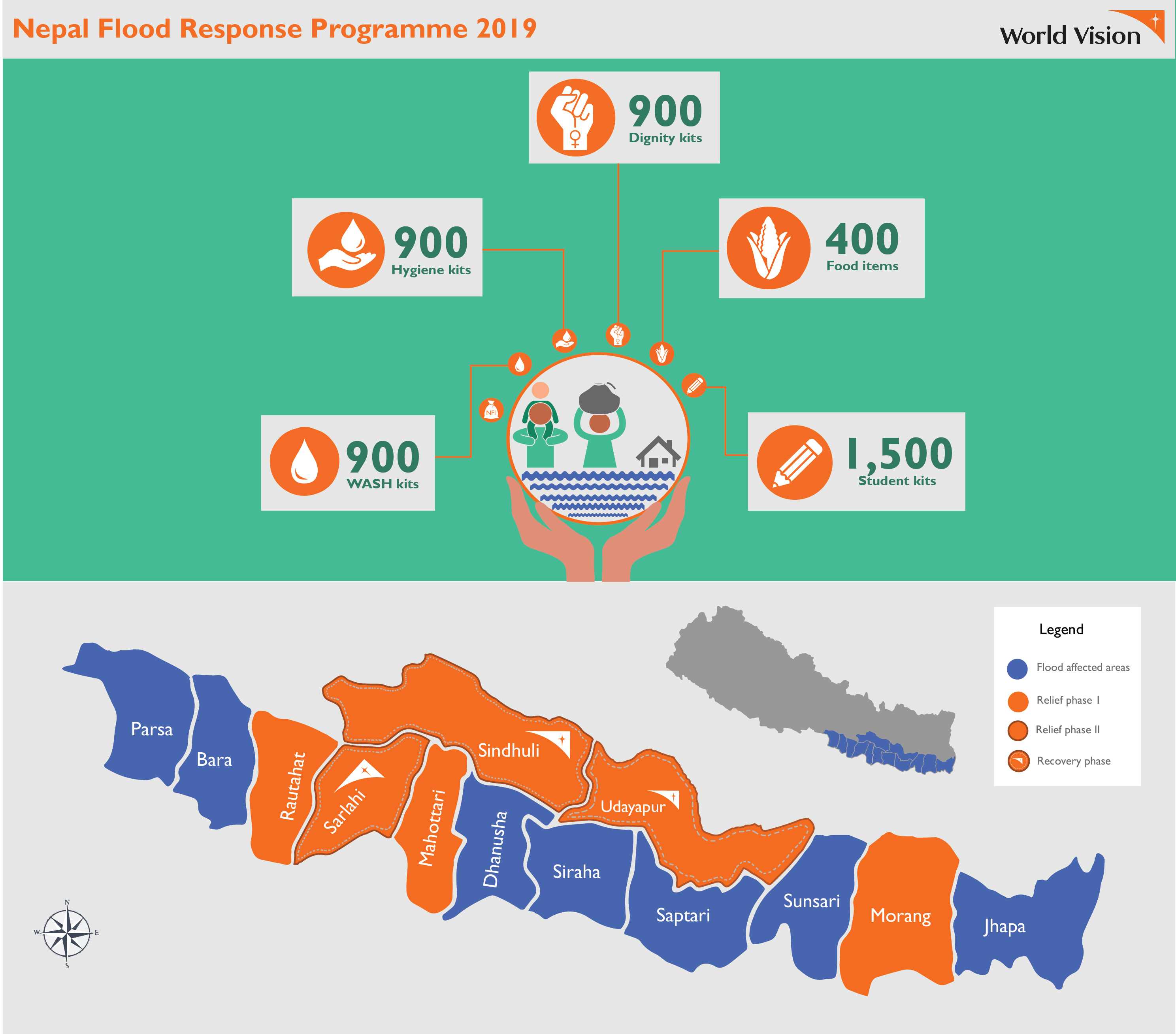 Relief distribution phase II infographic