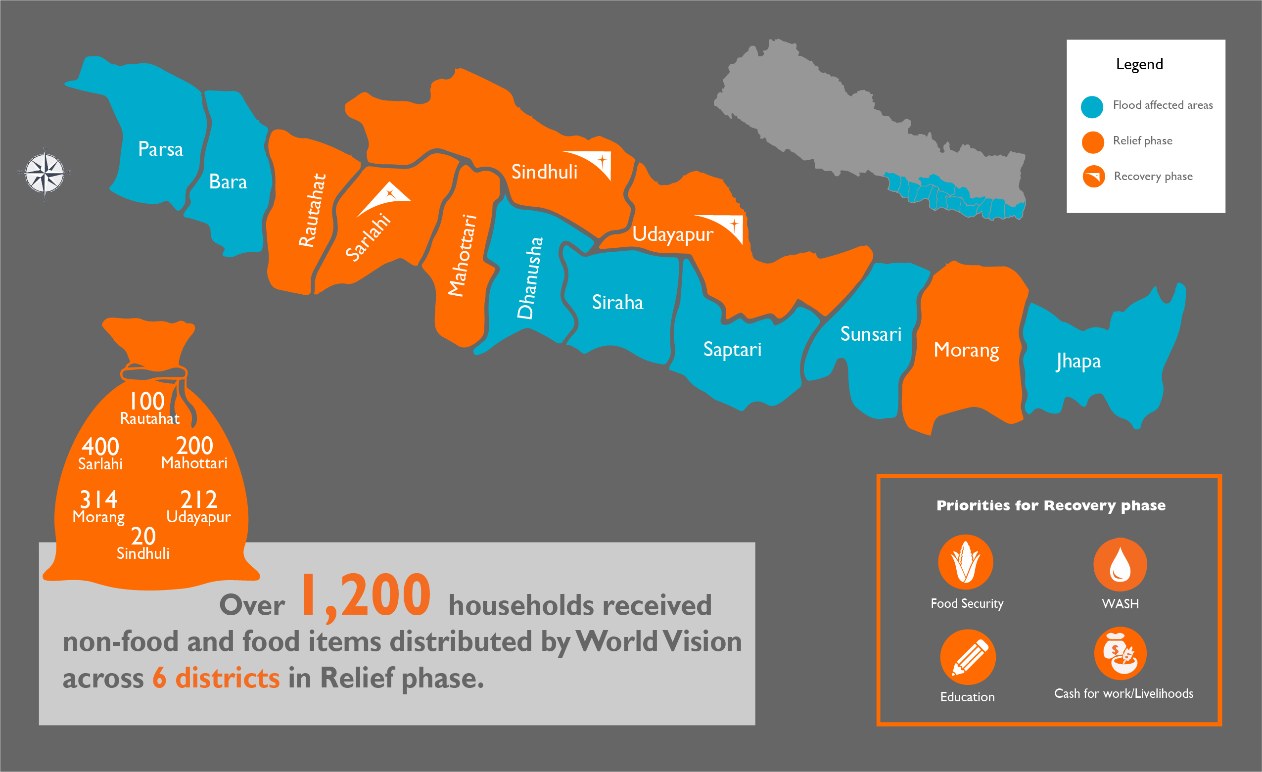 Relief distribution phase I infographic