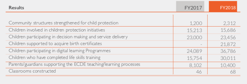 World Vision Kenya Education & Child Protection Sector -Achievements: Financial Year 2018 (Oct 2017-September 2018)