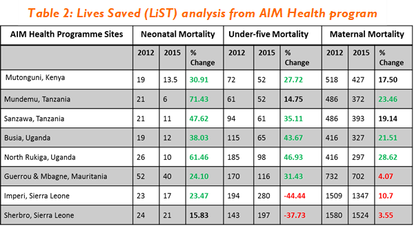 AIM health results