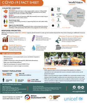 Zimbabwe COVID-19 Fact Sheet