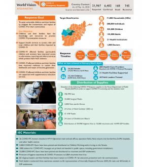 World Vision Afghanistan COVID-19 Response - Impact Infographic Report