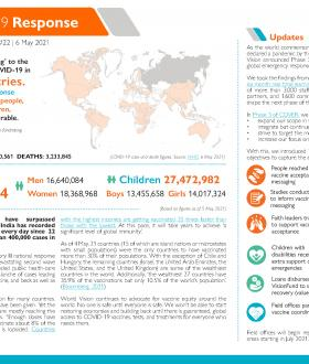 World Vision's global COVID-19 Response situation report 6 May 2021