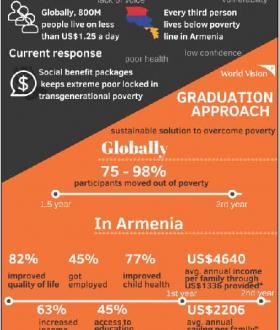 Armenia | World Vision International