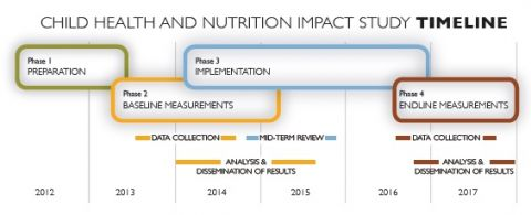 nutrition impact