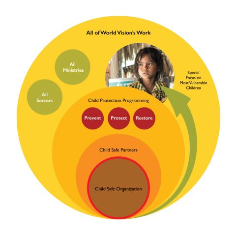 Child protection ecosystem
