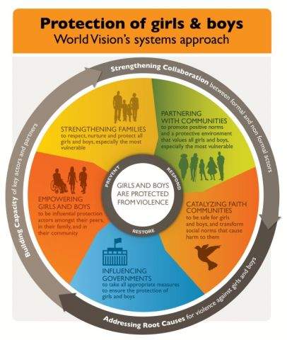 World Vision systems approach to child protection