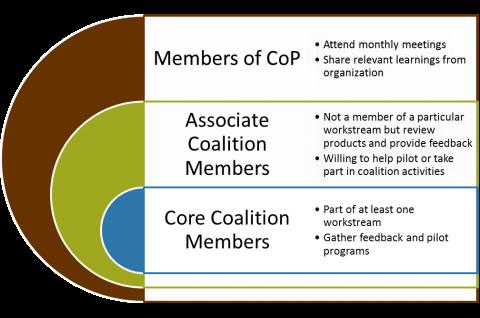 BabyWASH Coalition Structure