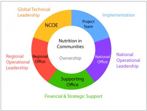 How we work | World Vision International