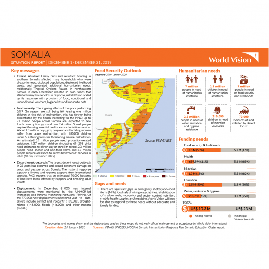 Somalia - December 2019 Situation Report