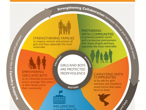 WV Child Protection Systems Approach