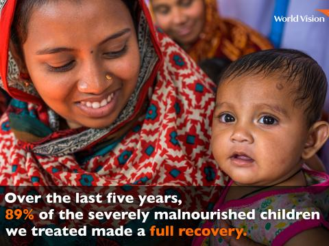 Over 5 years, malnourished children treated full recovery in 2018