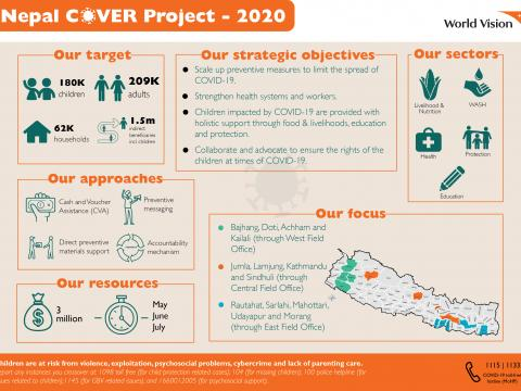 Nepal COVER Project overview