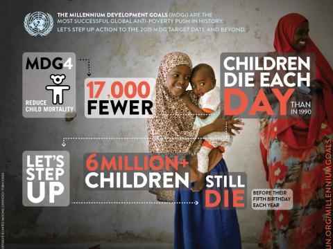 Momentum builds to achieve more Millennium Development Goals by the